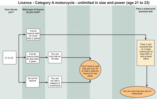 A motorbike licence process