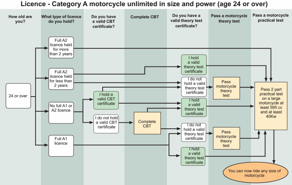 A Motorbike Licence Process Rider Over 24