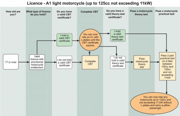 A1 motorbike licence process