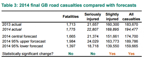 road casualties 2013 to 2014