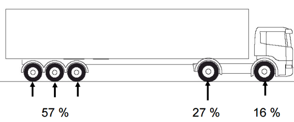 tyre rolling resistance lorry